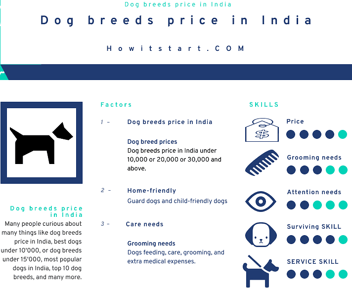 Dog breeds price in India